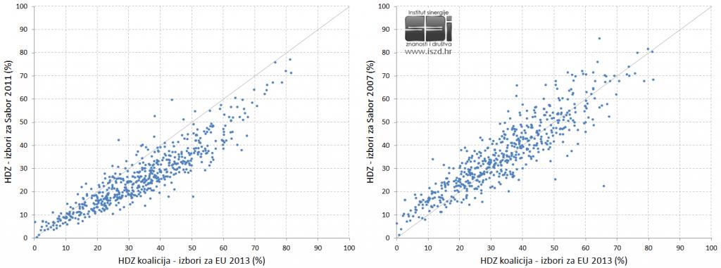 EU2013-HDZ-usporedbe