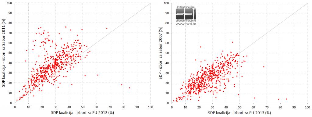 EU2013-SDP-usporedbe