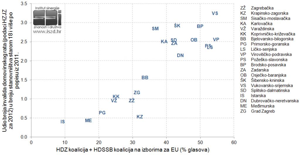 EU2013-invalidi