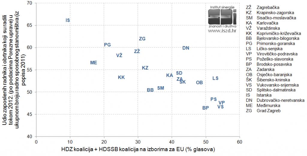 EU2013-udio-radnika