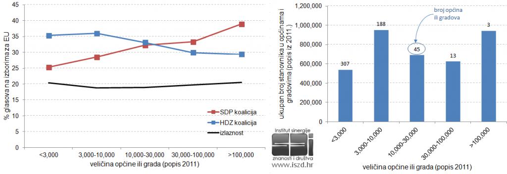 EU2013-velicina-naselja