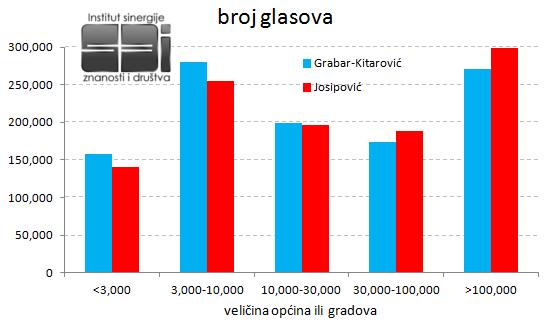 Predsjednik2015-Velicina-naselja-broj