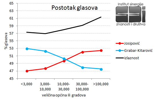 Predsjednik2015-Velicina-naselja-postotak